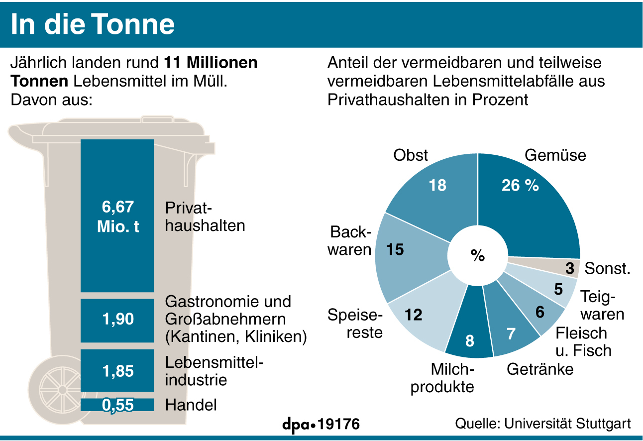 jeder deutsche verschwendet pro jahr 235 euro