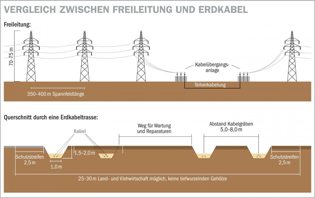 Stromautobahn: Erdkabel haben Vor- und Nachteile | Nordbayerischer ...